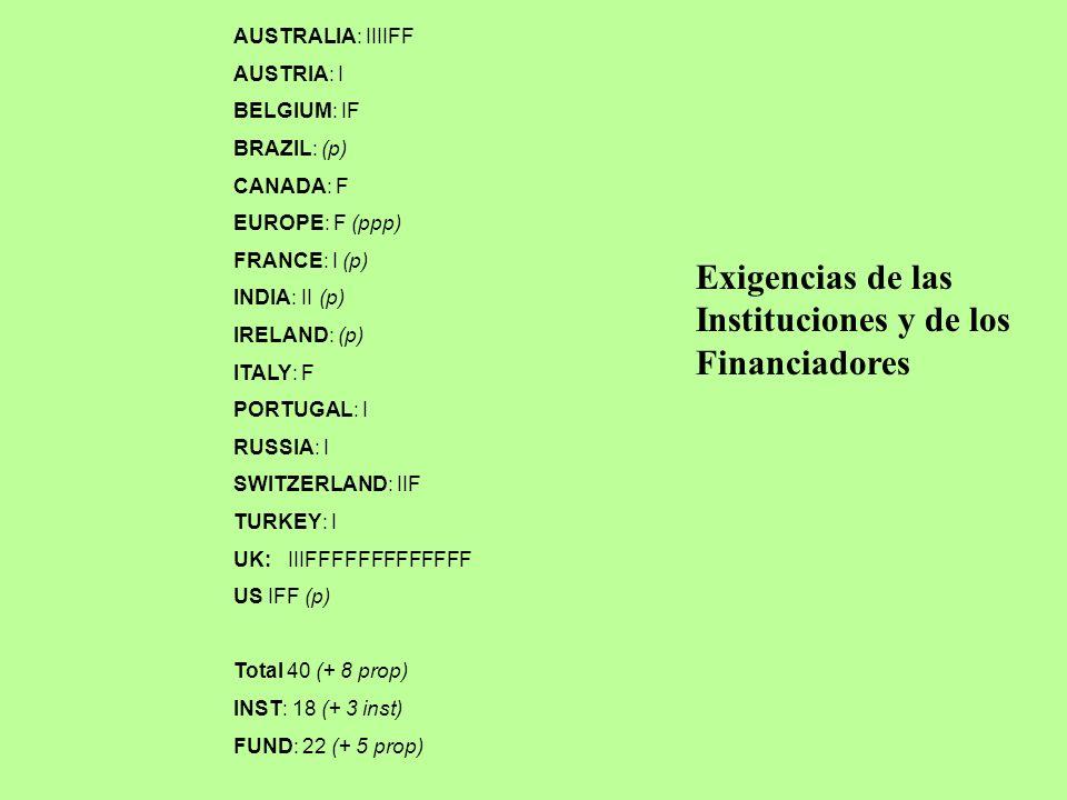 AUSTRALIA: IIIIFF AUSTRIA: I BELGIUM: IF BRAZIL: (p) CANADA: F EUROPE: F (ppp) FRANCE: I (p) INDIA: II (p) IRELAND: (p) ITALY: F PORTUGAL: I RUSSIA: I SWITZERLAND: IIF TURKEY: I UK: IIIFFFFFFFFFFFFF US IFF (p) Total 40 (+ 8 prop) INST: 18 (+ 3 inst) FUND: 22 (+ 5 prop) Exigencias de las Instituciones y de los Financiadores