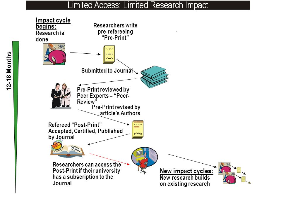 Refereed Post-Print Accepted, Certified, Published by Journal Impact cycle begins: Research is done Researchers write pre-refereeing Pre-Print Submitted to Journal Pre-Print reviewed by Peer Experts – Peer- Review Pre-Print revised by articles Authors Researchers can access the Post-Print if their university has a subscription to the Journal 12-18 Months New impact cycles: New research builds on existing research