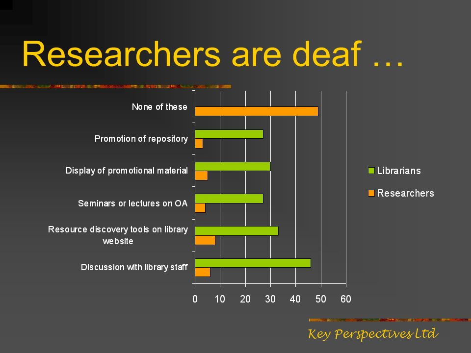 Researchers are deaf … Key Perspectives Ltd