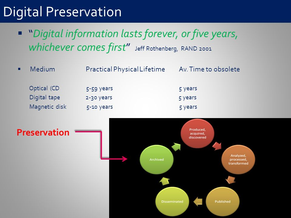 Digital Preservation Digital information lasts forever, or five years, whichever comes first Jeff Rothenberg, RAND 2001 Medium Practical Physical Lifetime Av.