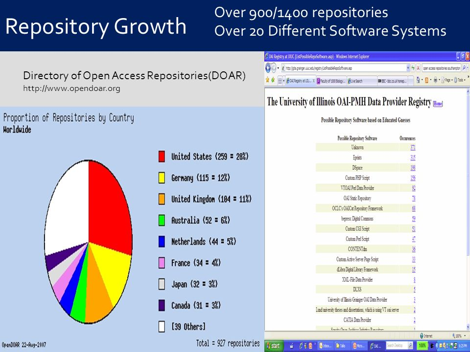 Repository Growth Digital Libraries à la Carte 2007 112 Repositories in 2002 2007 Over 900/1400 repositories Over 20 Different Software Systems ROAR - Registry of Open Access Repositories Directory of Open Access Repositories(DOAR) http://www.opendoar.org