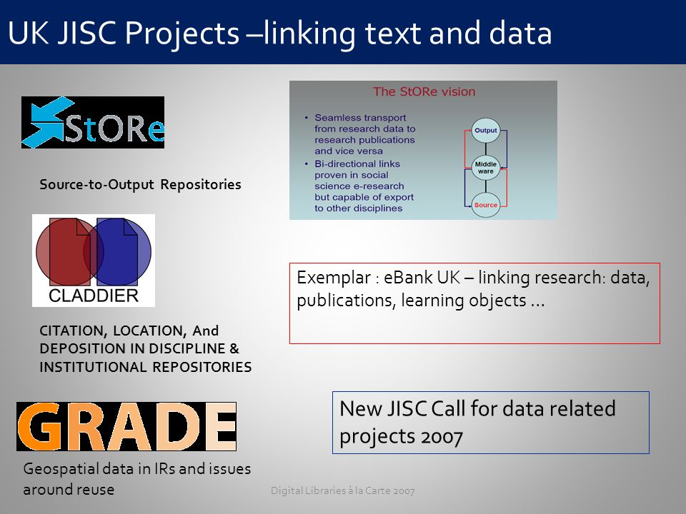 UK JISC Projects –linking text and data Digital Libraries à la Carte 2007 Source-to-Output Repositories CITATION, LOCATION, And DEPOSITION IN DISCIPLINE & INSTITUTIONAL REPOSITORIES New JISC Call for data related projects 2007 Exemplar : eBank UK – linking research: data, publications, learning objects … Geospatial data in IRs and issues around reuse