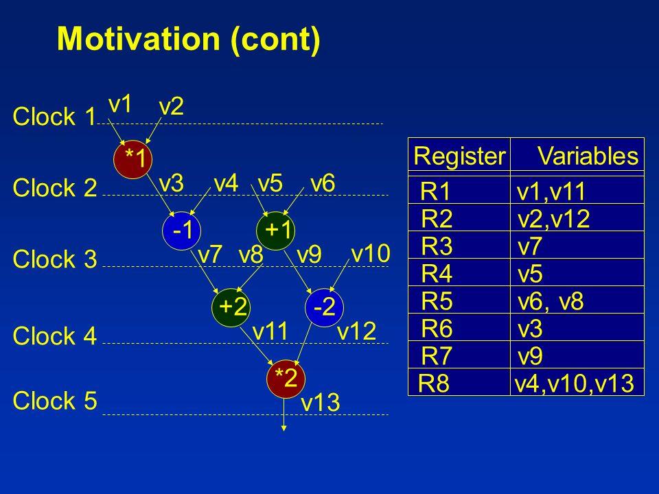 Motivation (cont) *1 +2-2 *2 +1 v1 v2 v3v4v5v6 v7v8v9 v10 v11v12 v13 Register Variables R1 v1,v11 R2 v2,v12 R3 v7 R4 v5 R5 v6, v8 R6 v3 R7 v9 R8 v4,v1