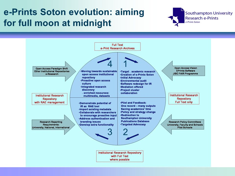 e-Prints Soton evolution: aiming for full moon at midnight 1 2 3 4
