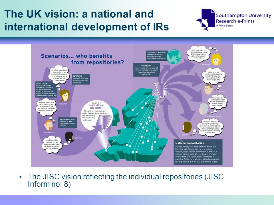 The UK vision: a national and international development of IRs The JISC vision reflecting the individual repositories (JISC Inform no.