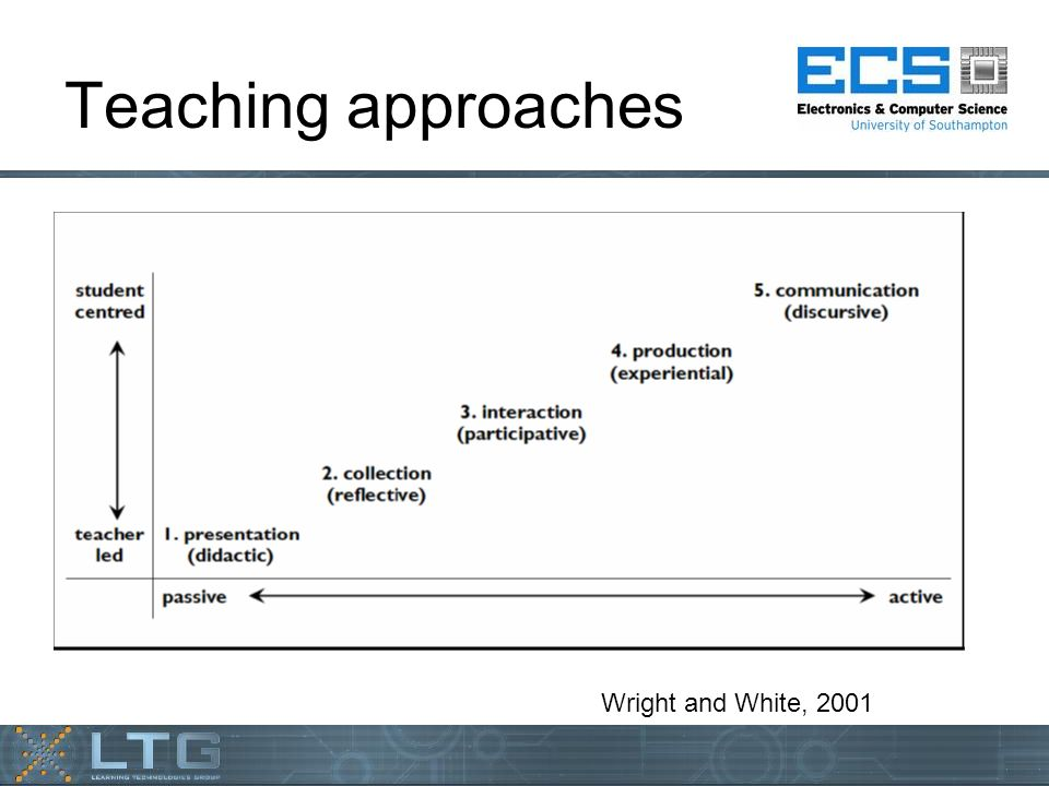 Teaching approaches Wright and White, 2001