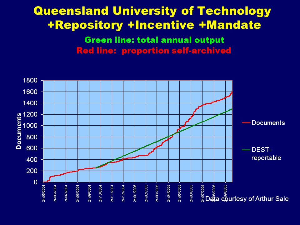 Queensland University of Technology +Repository +Incentive +Mandate Green line: total annual output Red line: proportion self-archived Data courtesy o