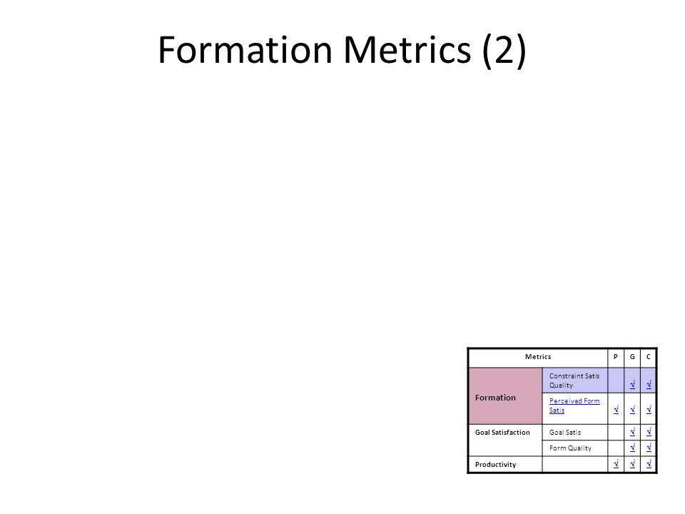 Formation Metrics (2) 2.Perceived Formation Satisfaction How well was the formation perceived – individuals satisfaction with the allocation to groups (s) MetricsPGC Formation Constraint Satis Quality Perceived Form Satis Goal SatisfactionGoal Satis Form Quality Productivity
