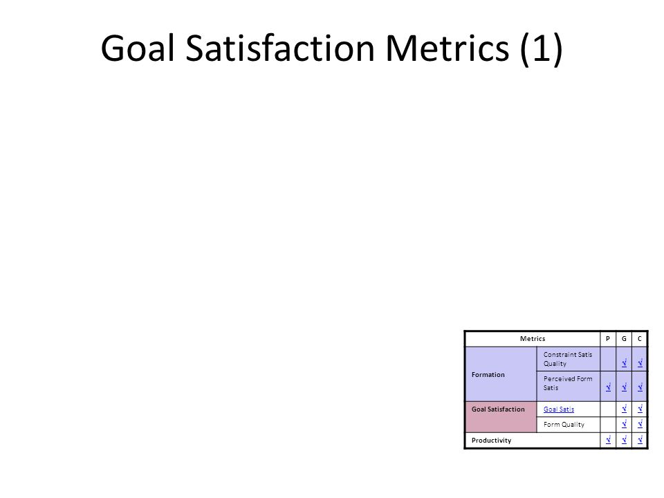 Goal Satisfaction Metrics (1) 1.Goal Satisfaction Quality How well did the groups satisfy a goal α k within the collaboration task t MetricsPGC F ormation Constraint Satis Quality Perceived Form Satis Goal SatisfactionGoal Satis Form Quality Productivity