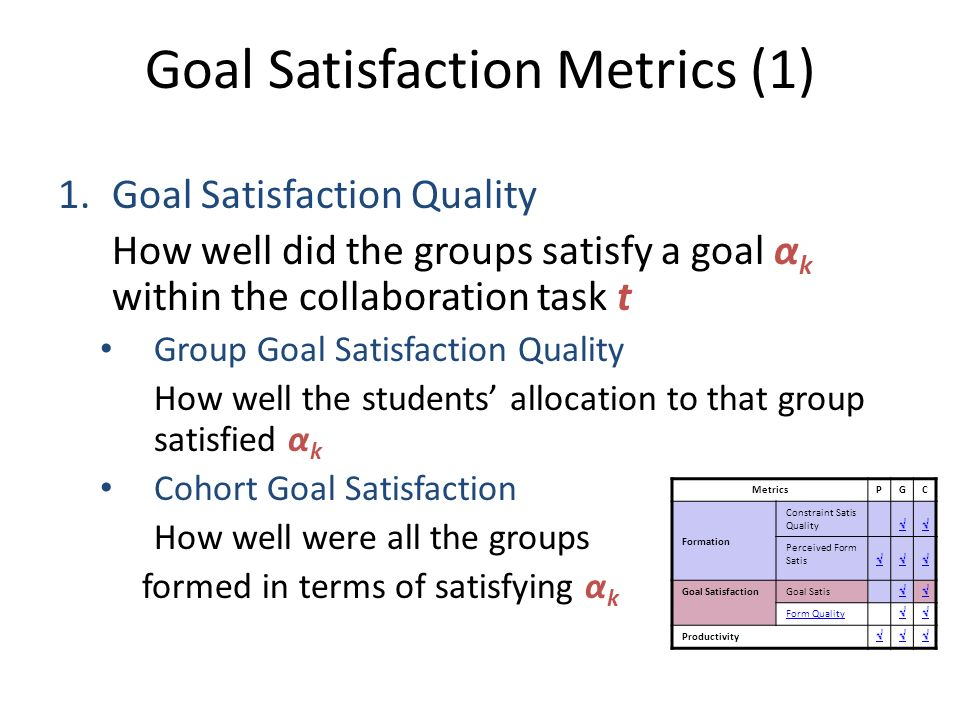 Goal Satisfaction Metrics (1) 1.Goal Satisfaction Quality How well did the groups satisfy a goal α k within the collaboration task t Group Goal Satisfaction Quality How well the students allocation to that group satisfied α k Cohort Goal Satisfaction How well were all the groups formed in terms of satisfying α k MetricsPGC Formation Constraint Satis Quality Perceived Form Satis Goal SatisfactionGoal Satis Form Quality Productivity