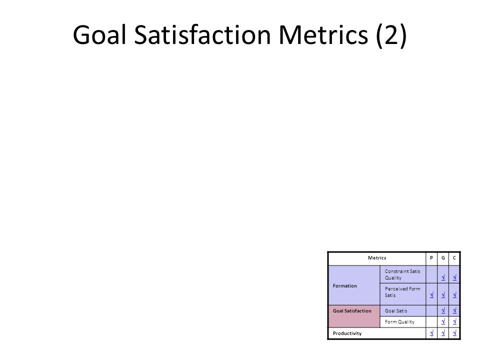 Goal Satisfaction Metrics (2) 2.Formation Quality How well were the groups formed in terms of satisfying all the goals of the collaboration task t MetricsPGC Formation Constraint Satis Quality Perceived Form Satis Goal SatisfactionGoal Satis Form Quality Productivity