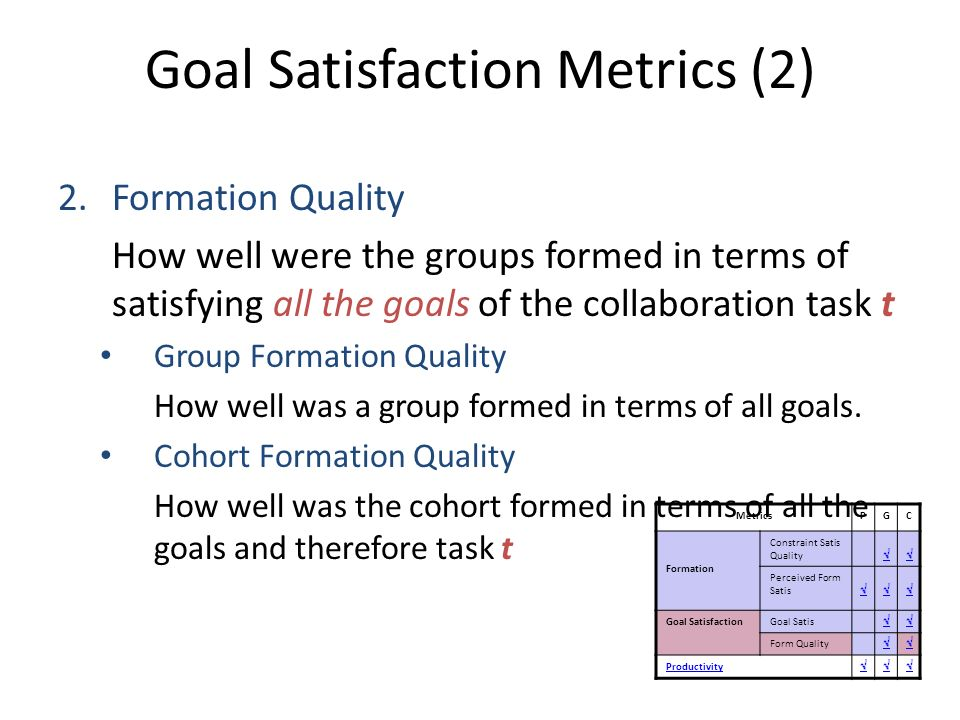 Goal Satisfaction Metrics (2) 2.Formation Quality How well were the groups formed in terms of satisfying all the goals of the collaboration task t Gro