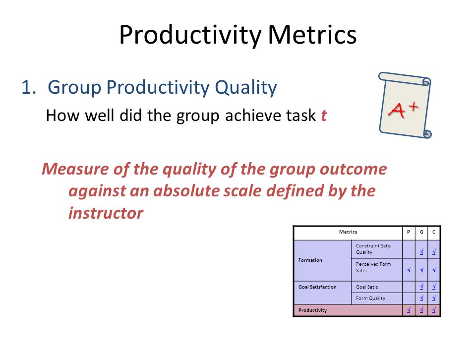 Productivity Metrics 1.Group Productivity Quality How well did the group achieve task t Measure of the quality of the group outcome against an absolute scale defined by the instructor A+A+A+A+ MetricsPGC Formation Constraint Satis Quality Perceived Form Satis Goal SatisfactionGoal Satis Form Quality Productivity