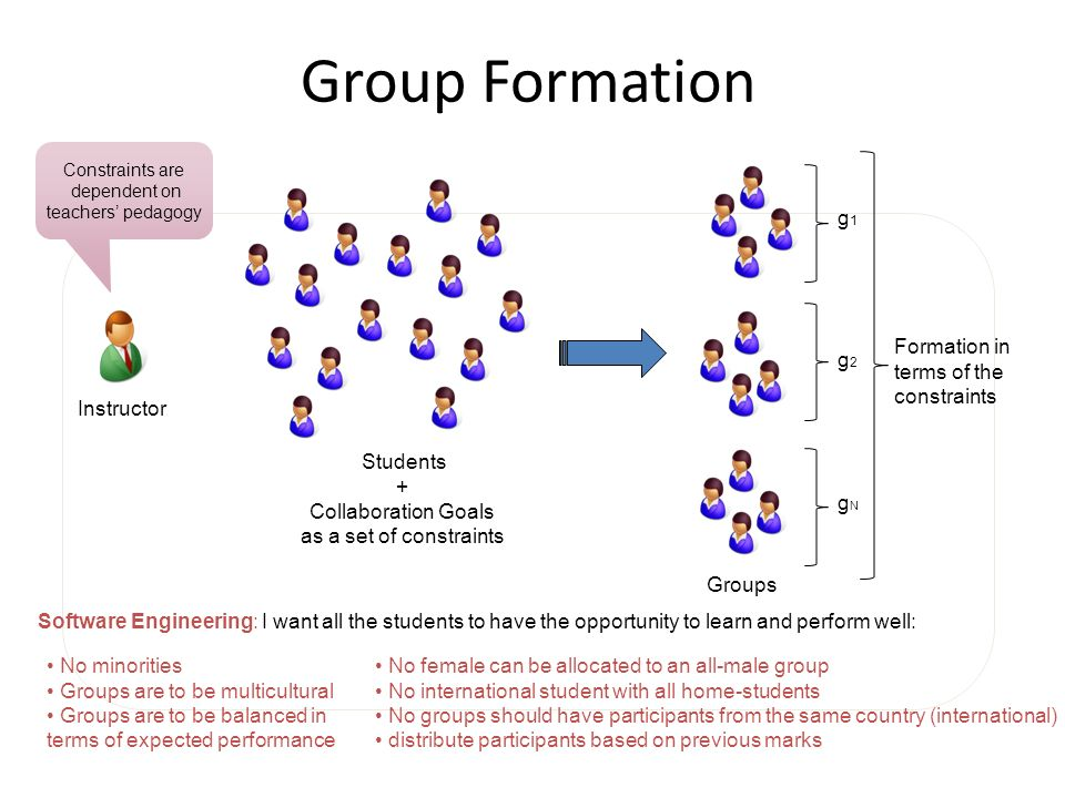Group Formation g1g1 g2g2 gNgN Formation in terms of the constraints + Collaboration Goals as a set of constraints Students Instructor Groups Software Engineering: I want all the students to have the opportunity to learn and perform well: No female can be allocated to an all-male group No international student with all home-students No groups should have participants from the same country (international) distribute participants based on previous marks No minorities Groups are to be multicultural Groups are to be balanced in terms of expected performance Constraints are dependent on teachers pedagogy