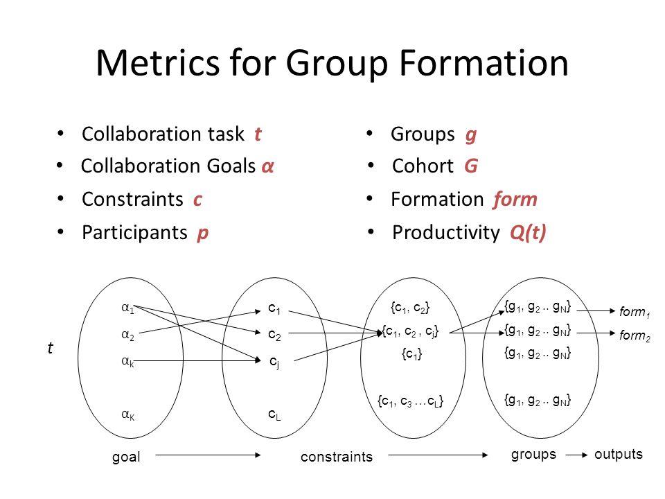 Metrics for Group Formation Collaboration task t Groups g Collaboration Goals α Constraints c Participants p Productivity Q(t) Cohort G Formation form {c 1, c 2 } {c 1, c 2, c j } {c 1 } {c 1, c 3 …c L } {g 1, g 2..