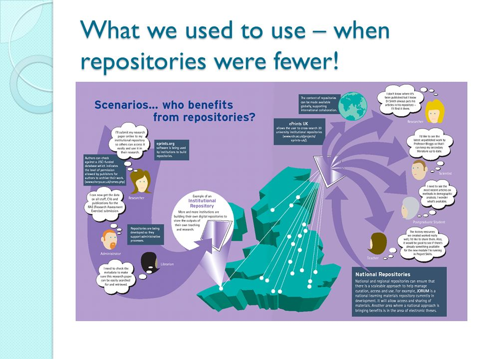 What we used to use – when repositories were fewer!