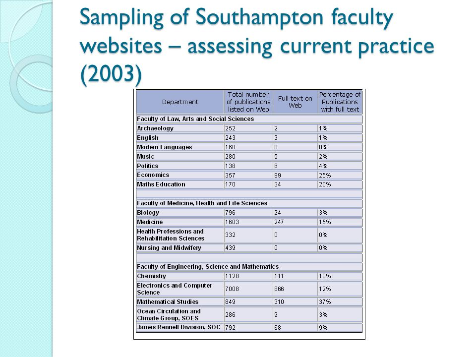 Sampling of Southampton faculty websites – assessing current practice (2003)
