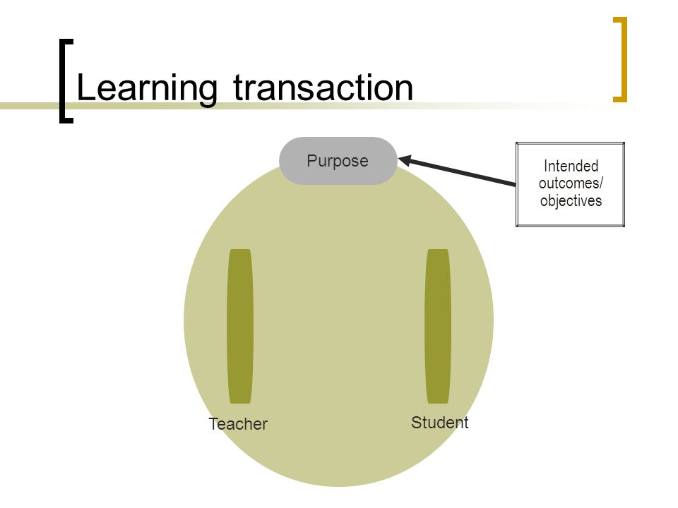 Learning transaction Purpose Teacher Student Intended outcomes/ objectives
