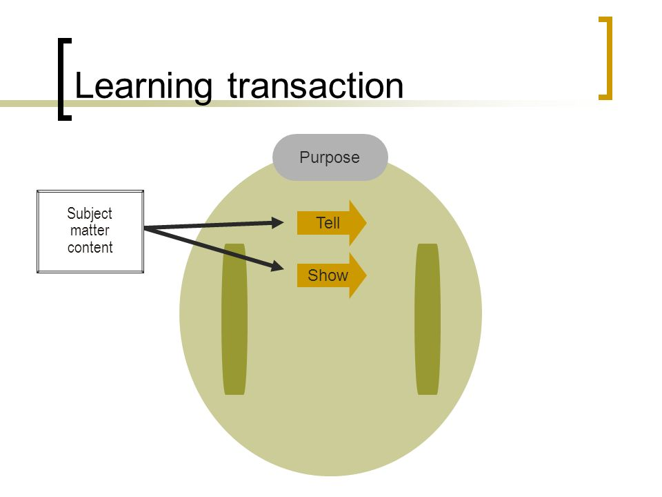 Learning transaction Tell Show Purpose Subject matter content