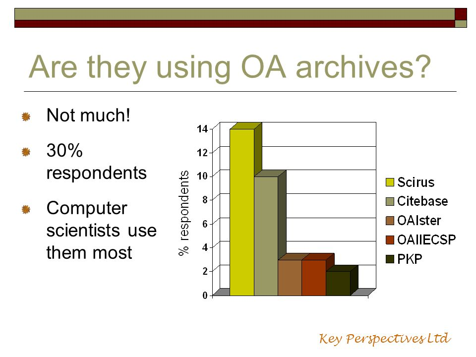 Are they using OA archives? Not much! 30% respondents Computer scientists use them most Key Perspectives Ltd