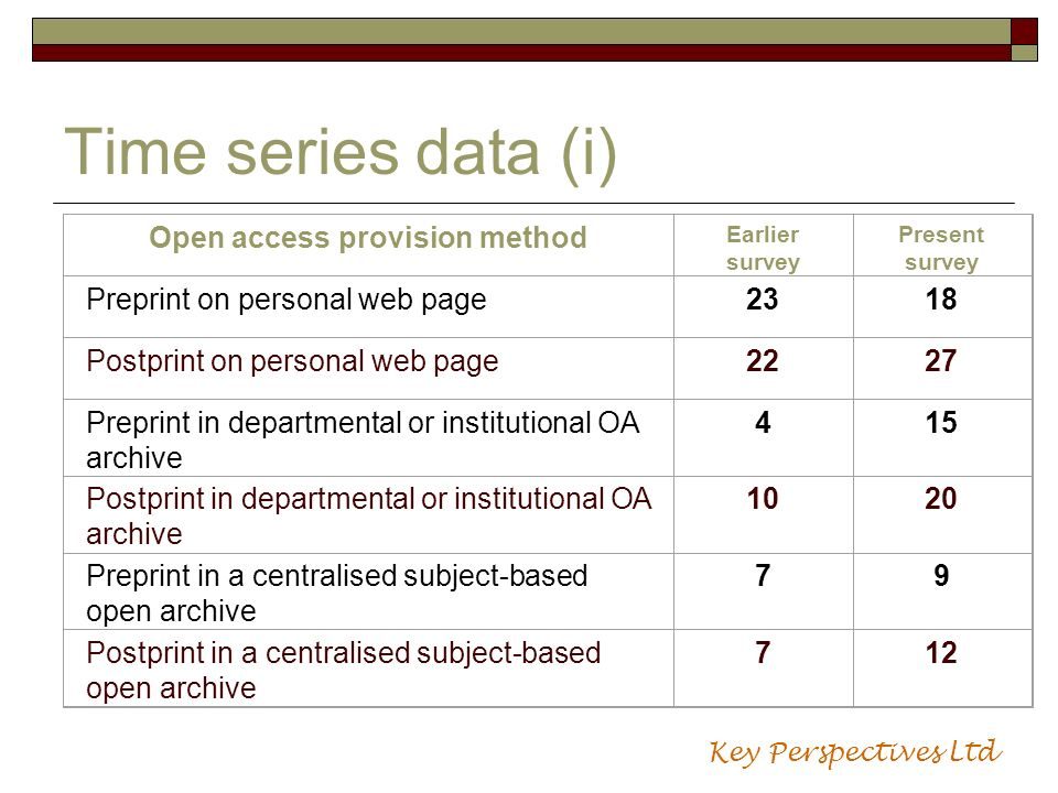 Time series data (i) Open access provision method Earlier survey Present survey Preprint on personal web page2318 Postprint on personal web page2227 P