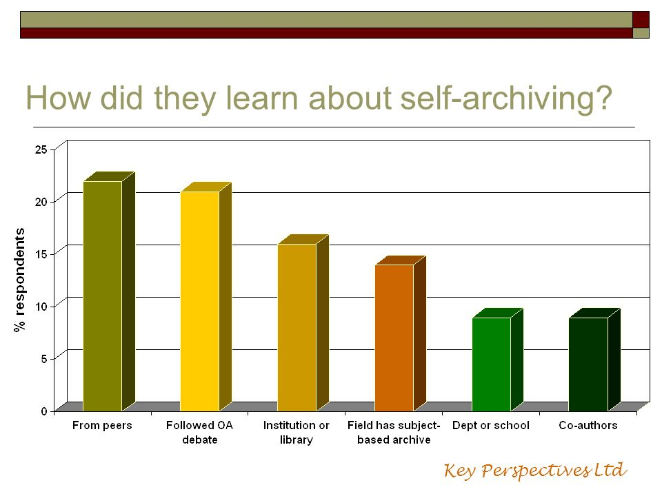 How did they learn about self-archiving? Key Perspectives Ltd