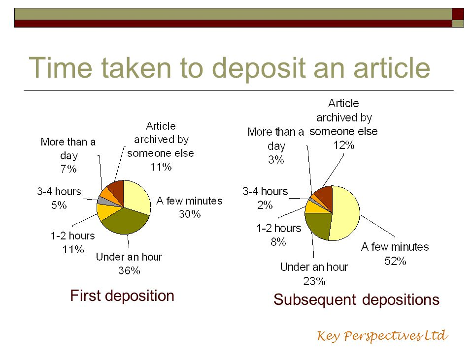 Time taken to deposit an article First deposition Subsequent depositions Key Perspectives Ltd