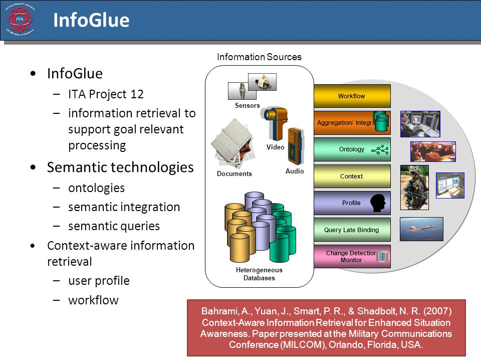InfoGlue Sensors Heterogeneous Databases Documents Video Audio Information Sources Profile Ontology Aggregation/ Integration Workflow Context Query Late Binding Change Detection Monitor InfoGlue –ITA Project 12 –information retrieval to support goal relevant processing Semantic technologies –ontologies –semantic integration –semantic queries Context-aware information retrieval –user profile –workflow Bahrami, A., Yuan, J., Smart, P.