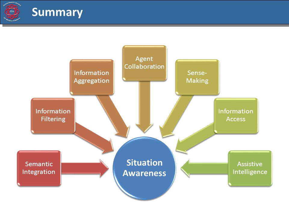 Summary Situation Awareness Semantic Integration Information Filtering Information Aggregation Agent Collaboration Sense- Making Information Access Assistive Intelligence