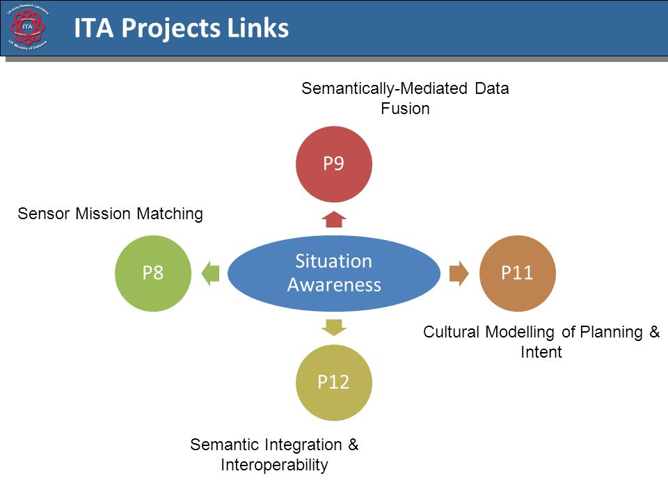 ITA Projects Links Situation Awareness P9P11P12P8 Semantic Integration & Interoperability Semantically-Mediated Data Fusion Sensor Mission Matching Cultural Modelling of Planning & Intent