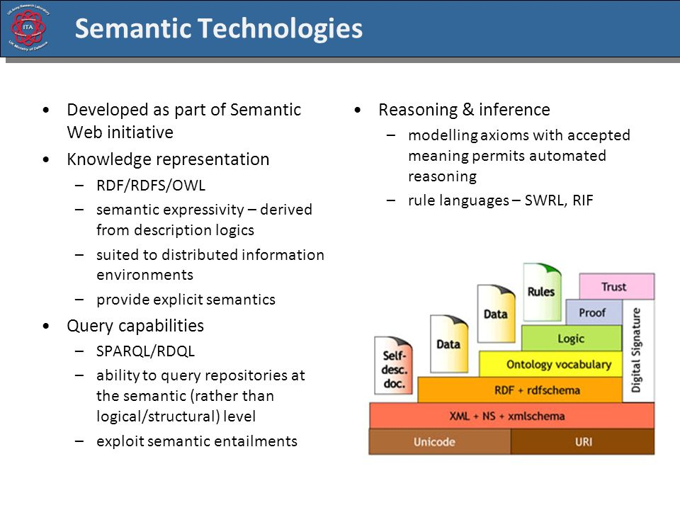 Semantic Technologies Developed as part of Semantic Web initiative Knowledge representation –RDF/RDFS/OWL –semantic expressivity – derived from description logics –suited to distributed information environments –provide explicit semantics Query capabilities –SPARQL/RDQL –ability to query repositories at the semantic (rather than logical/structural) level –exploit semantic entailments Reasoning & inference –modelling axioms with accepted meaning permits automated reasoning –rule languages – SWRL, RIF