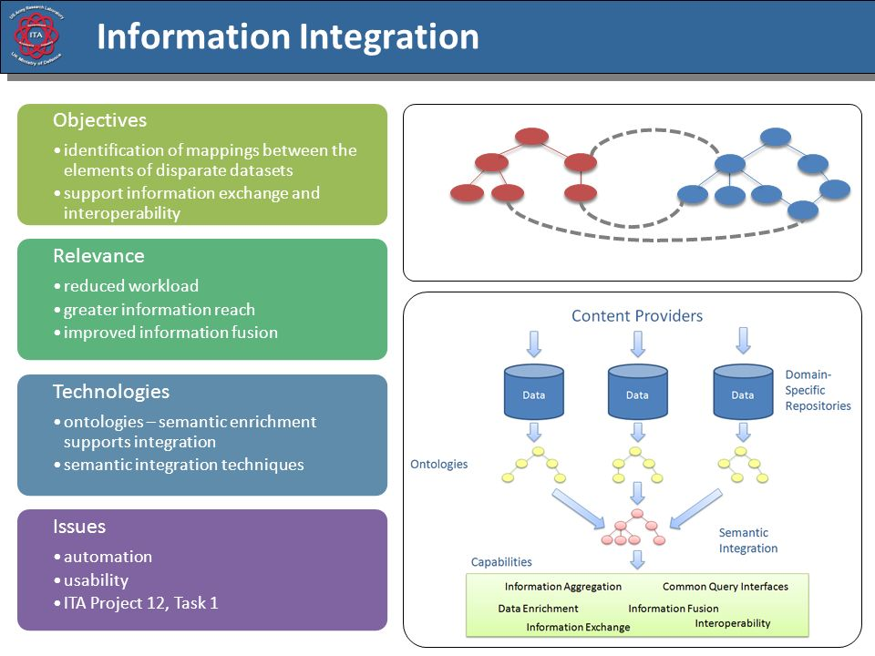 Information Integration Why is it useful. reduced processing How is it achieved.
