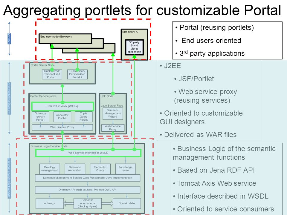 Aggregating portlets for customizable Portal Business Logic of the semantic management functions Based on Jena RDF API Tomcat Axis Web service Interface described in WSDL Oriented to service consumers J2EE JSF/Portlet Web service proxy (reusing services) Oriented to customizable GUI designers Delivered as WAR files Portal (reusing portlets) End users oriented 3 rd party applications