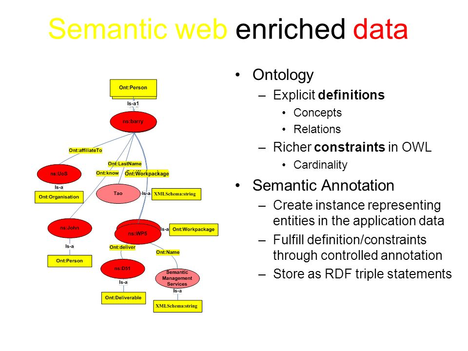 RDF Triples of the Semantic Annotation Subject predicate object