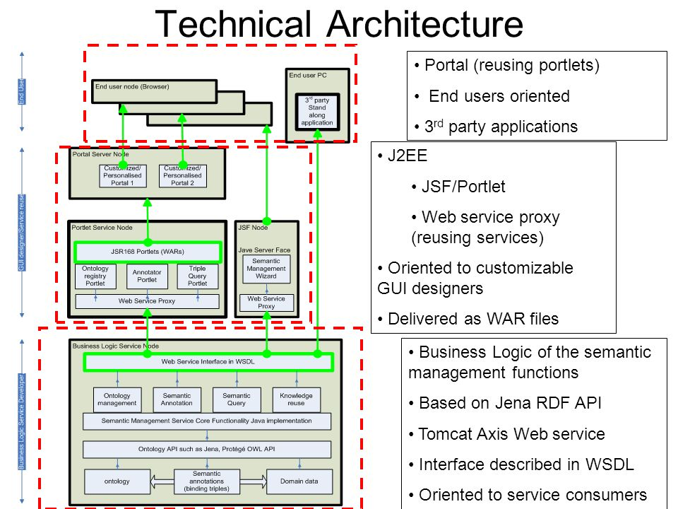 Technical Architecture Business Logic of the semantic management functions Based on Jena RDF API Tomcat Axis Web service Interface described in WSDL Oriented to service consumers J2EE JSF/Portlet Web service proxy (reusing services) Oriented to customizable GUI designers Delivered as WAR files Portal (reusing portlets) End users oriented 3 rd party applications