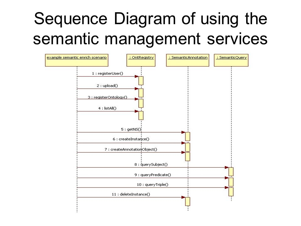 Example usages of the SMS // semantic query // query the semantic annotations as triples (subject, predicate, object) SemanticQuery.querySubject(subjectURI, ontologyName) subjectURI = tom ontologyName = photophoto results: <sparql xmlns:rdf= http://www.w3.org/1999/02/22-rdf-syntax-ns# xmlns:xs= http://www.w3.org/2001/XMLSchema# xmlns= http://www.w3.org/2005/sparql-results# > <head> <variable name= subjectURI /> <variable name= predicateURI /> <variable name= objectURI /> </head> <results ordered= false distinct= false > <result> <binding name= predicateURI > <uri>http://www.elegi.ecs.soton.ac.uk/ontology/photo.ont.owl#shoot</uri> </binding> <binding name= objectURI > <uri>http://www.elegi.ecs.soton.ac.uk/ontology/photo.ins.owl#photo1</uri> </binding> </result> <result> <binding name= predicateURI > <uri>http://www.elegi.ecs.soton.ac.uk/ontology/photo.ont.owl#surname</uri> </binding> <binding name= objectURI > <literal datatype= http://www.w3.org/2001/XMLSchema#string >Hanks</literal> </binding> </result> <result> <binding name= predicateURI > <uri>http://www.elegi.ecs.soton.ac.uk/ontology/photo.ont.owl#email</uri> </binding> <binding name= objectURI > <literal datatype= http://www.w3.org/2001/XMLSchema#string >tom@ecs</literal> </binding> </result> <result> <binding name= predicateURI > <uri>http://www.elegi.ecs.soton.ac.uk/ontology/photo.ont.owl#know</uri> </binding> <binding name= objectURI > <uri>http://www.elegi.ecs.soton.ac.uk/ontology/photo.ins.owl#barry</uri> </binding> </result> <result> <binding name= predicateURI > <uri>http://www.elegi.ecs.soton.ac.uk/ontology/photo.ont.owl#flickrEmailID</uri> </binding> <binding name= objectURI > <literal datatype= http://www.w3.org/2001/XMLSchema#string >tom66test</literal> </binding> </result> <result> <binding name= predicateURI > <uri>http://www.elegi.ecs.soton.ac.uk/ontology/photo.ont.owl#firstName</uri> </binding> <binding name= objectURI > <literal datatype= http://www.w3.org/2001/XMLSchema#string >Tom</literal> <