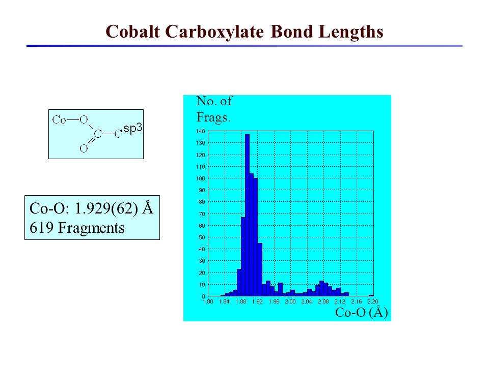 Cobalt Carboxylate Bond Lengths Co-O (Å) No. of Frags. Co-O: 1.929(62) Å 619 Fragments