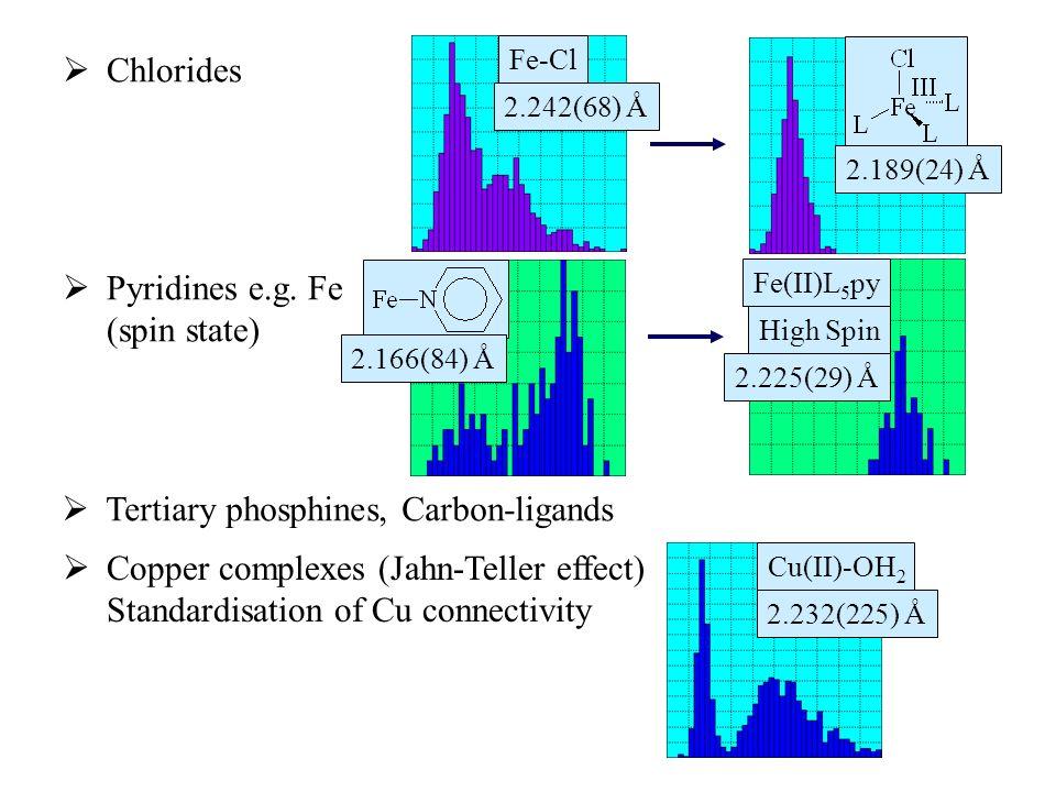 Chlorides Fe-Cl 2.242(68) Å 2.189(24) Å 2.166(84) Å High Spin 2.225(29) Å Fe(II)L 5 py Pyridines e.g.
