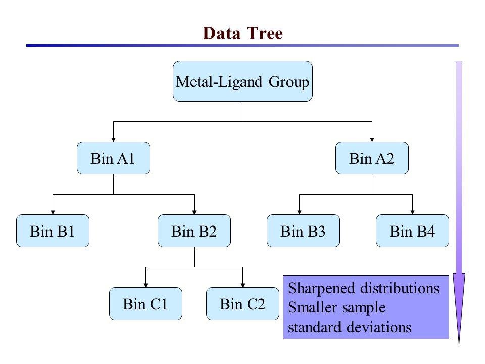 Data Tree Metal-Ligand Group Bin A1 Sharpened distributions Smaller sample standard deviations Bin A2 Bin B2Bin B3Bin B1Bin B4 Bin C1Bin C2