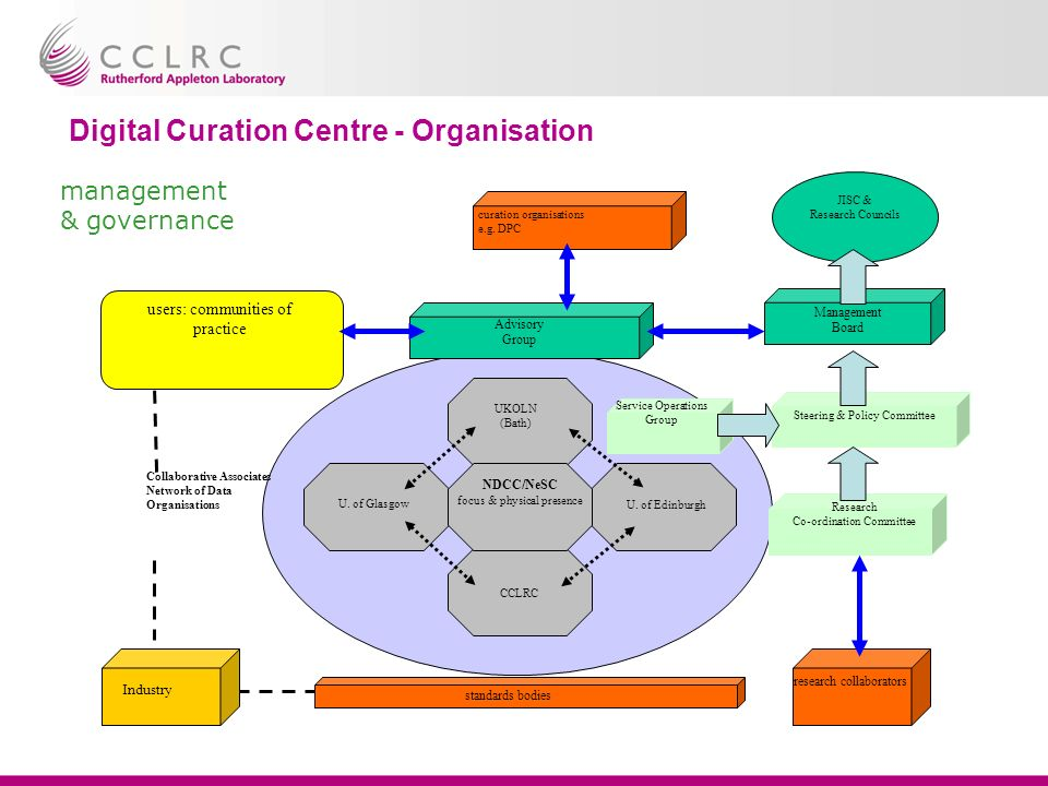 Digital Curation Centre - Organisation Service Operations Group management & governance Industry research collaborators standards bodies users: communities of practice U.