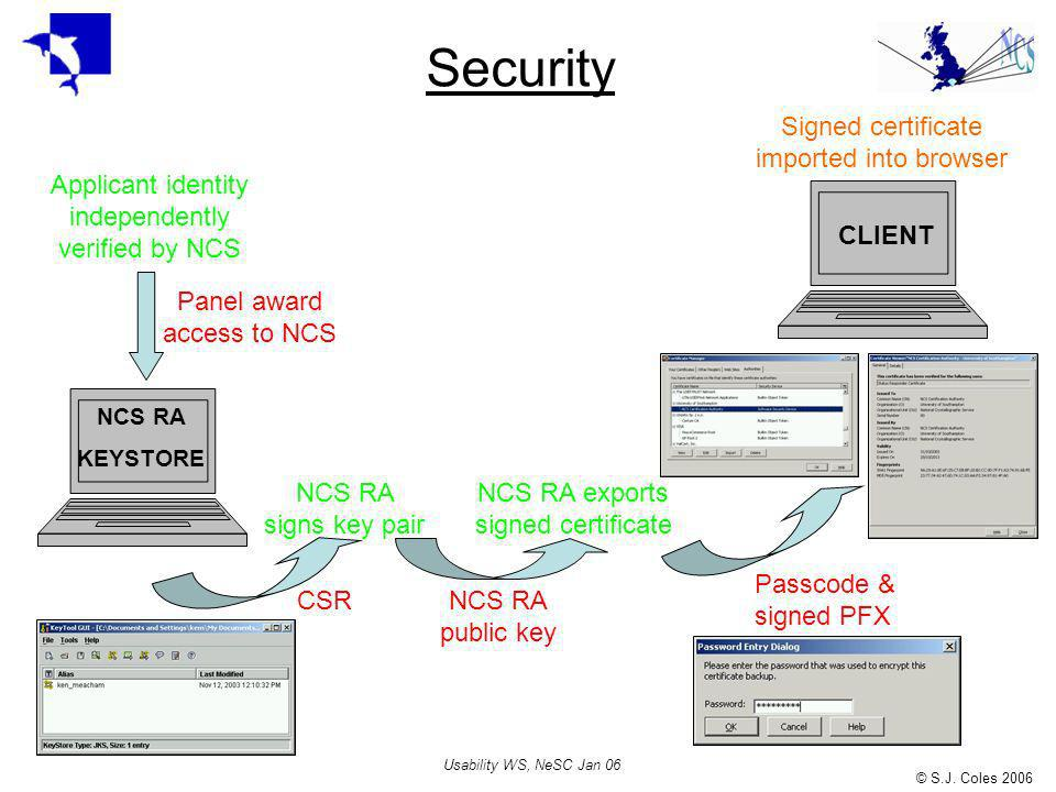 © S.J. Coles 2006 Usability WS, NeSC Jan 06 Security NCS RA KEYSTORE Applicant identity independently verified by NCS Panel award access to NCS CLIENT