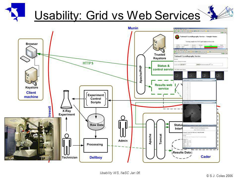 © S.J. Coles 2006 Usability WS, NeSC Jan 06 Usability: Grid vs Web Services HTTPS