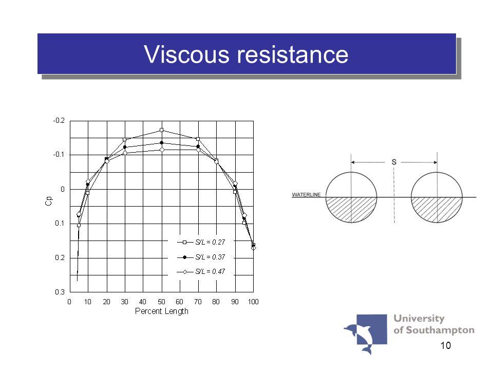 10 VISCOUS RESISTANCE Viscous resistance