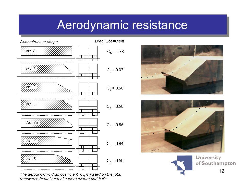 12 Aerodynamic resistance