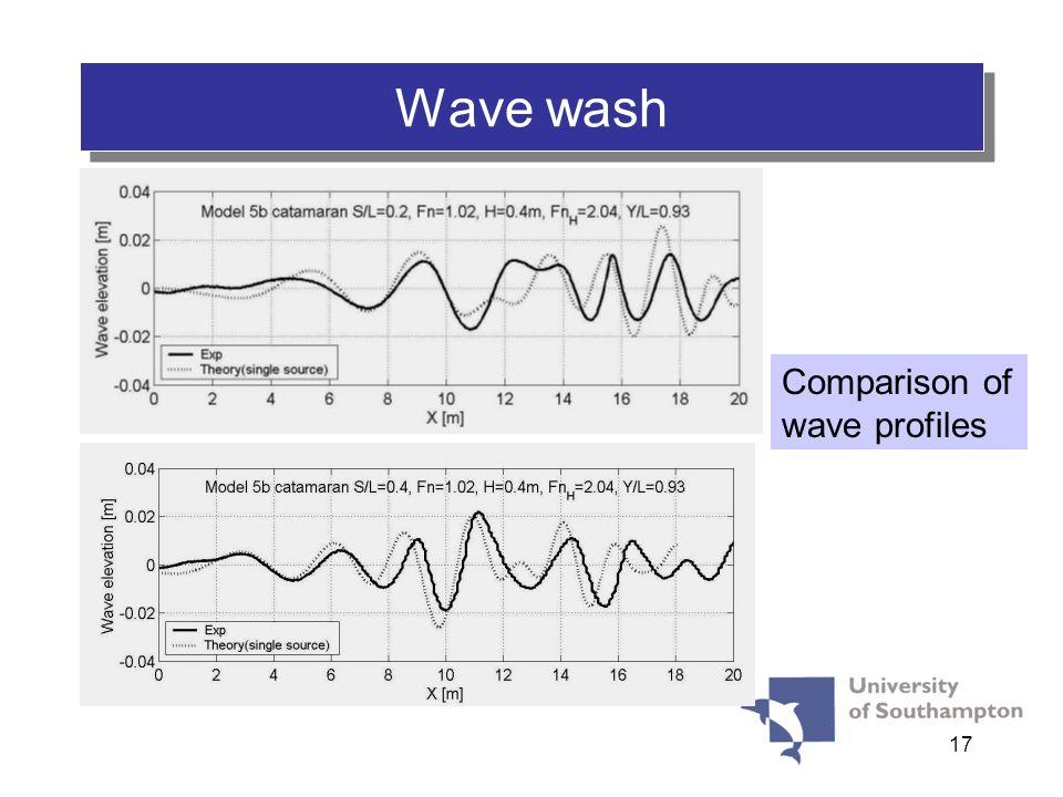 17 Wave wash Comparison of wave profiles