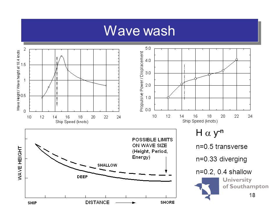 18 H y -n n=0.5 transverse n=0.33 diverging n=0.2, 0.4 shallow Wave wash