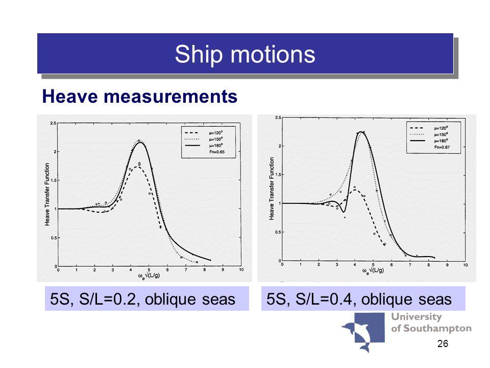 26 Ship motions Heave measurements 5S, S/L=0.2, oblique seas5S, S/L=0.4, oblique seas