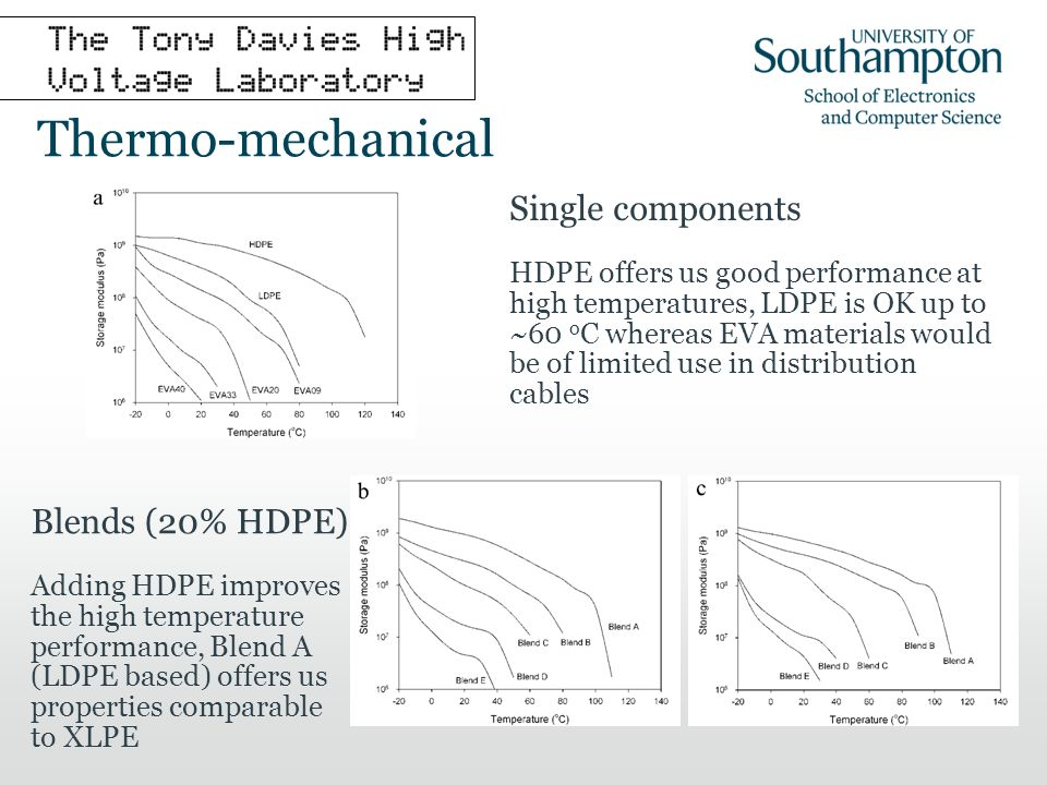 Thermo-mechanical Single components HDPE offers us good performance at high temperatures, LDPE is OK up to ~60 o C whereas EVA materials would be of limited use in distribution cables Blends (20% HDPE) Adding HDPE improves the high temperature performance, Blend A (LDPE based) offers us properties comparable to XLPE