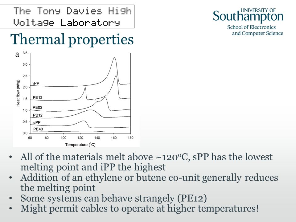 Thermal properties All of the materials melt above ~120 o C, sPP has the lowest melting point and iPP the highest Addition of an ethylene or butene co-unit generally reduces the melting point Some systems can behave strangely (PE12) Might permit cables to operate at higher temperatures!