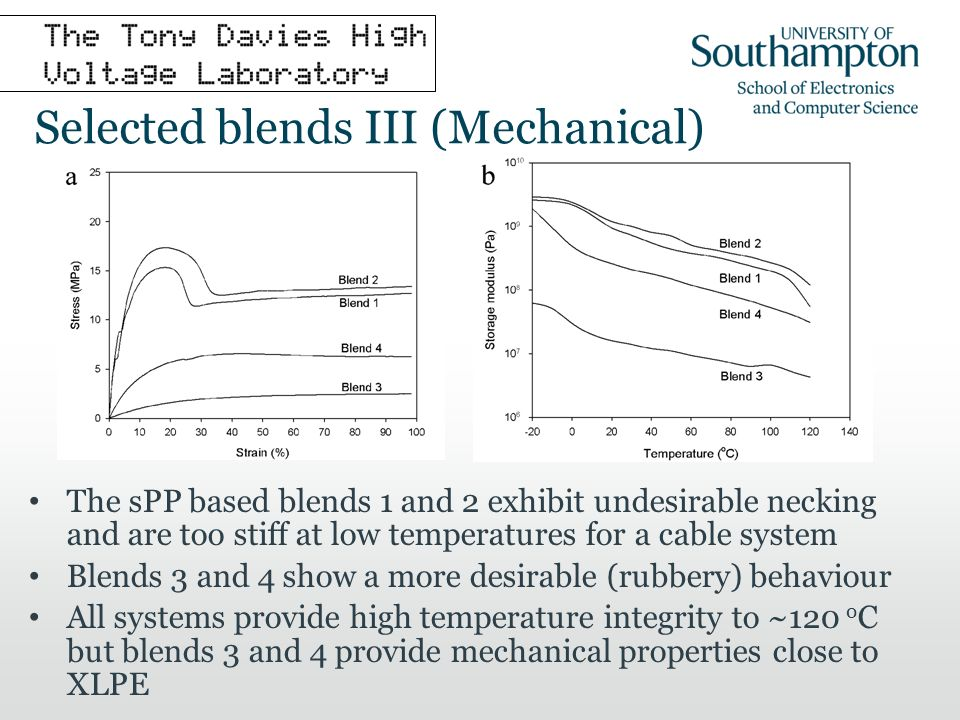 Selected blends III (Mechanical) The sPP based blends 1 and 2 exhibit undesirable necking and are too stiff at low temperatures for a cable system Blends 3 and 4 show a more desirable (rubbery) behaviour All systems provide high temperature integrity to ~120 o C but blends 3 and 4 provide mechanical properties close to XLPE